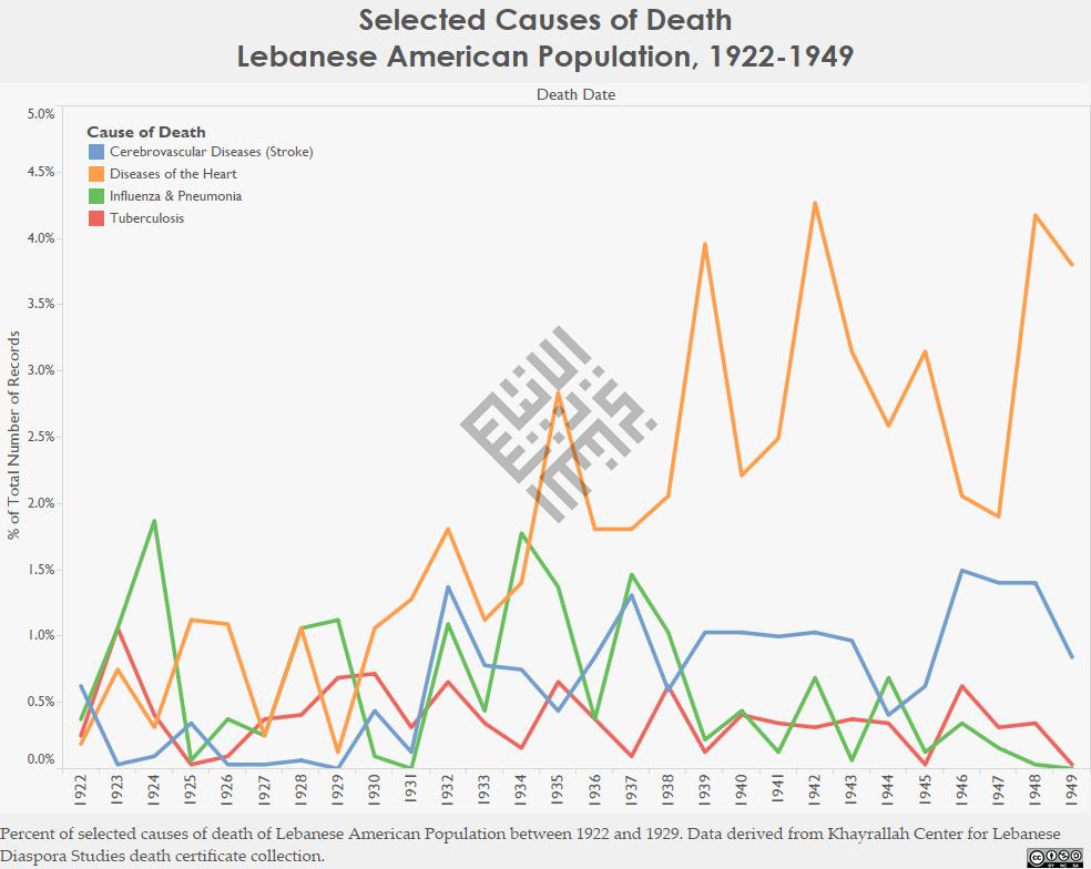 Selected COD_Lebanese