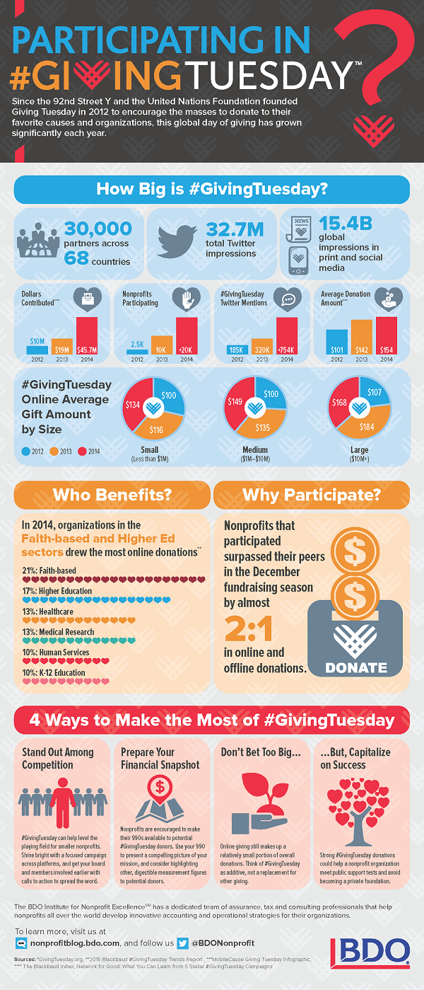 GivingTuesday Infographic 2