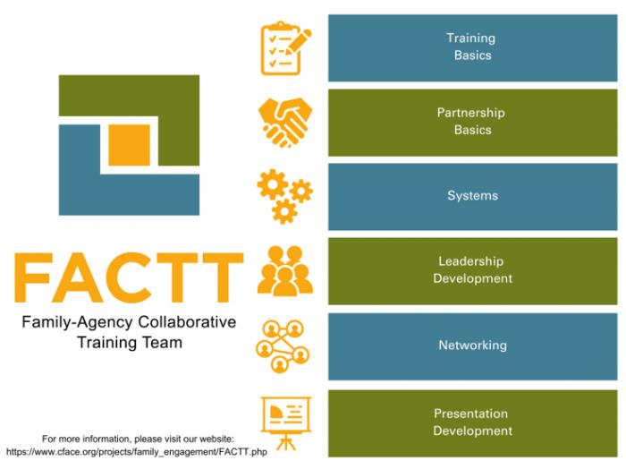 FACTT Training Domains